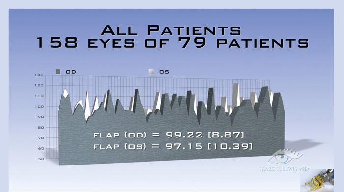 all patientsL Very Thin Flap LASIK using the Moria One Use Plus (OUP) 90 Microkeratome